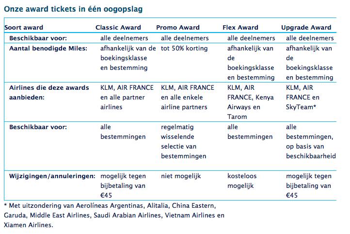 Informatie verschillende tickets KLM