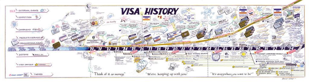 VISA geschiedenis